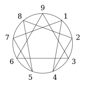 Figure-de-l-enneagramme